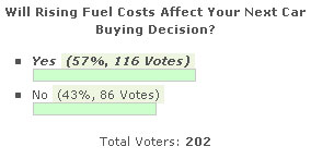 Fuel Costs Effect On Car Buying Decision
